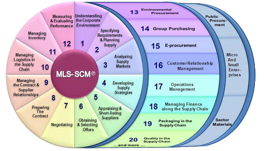 MSL SCM